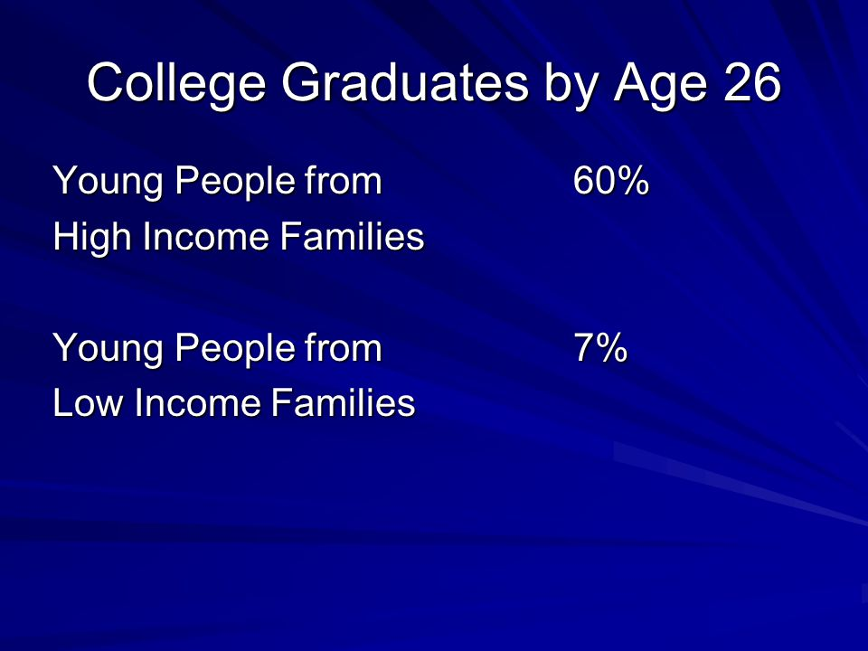 College Graduates by Age 26 Young People from 60% High Income Families Young People from 7% Low Income Families