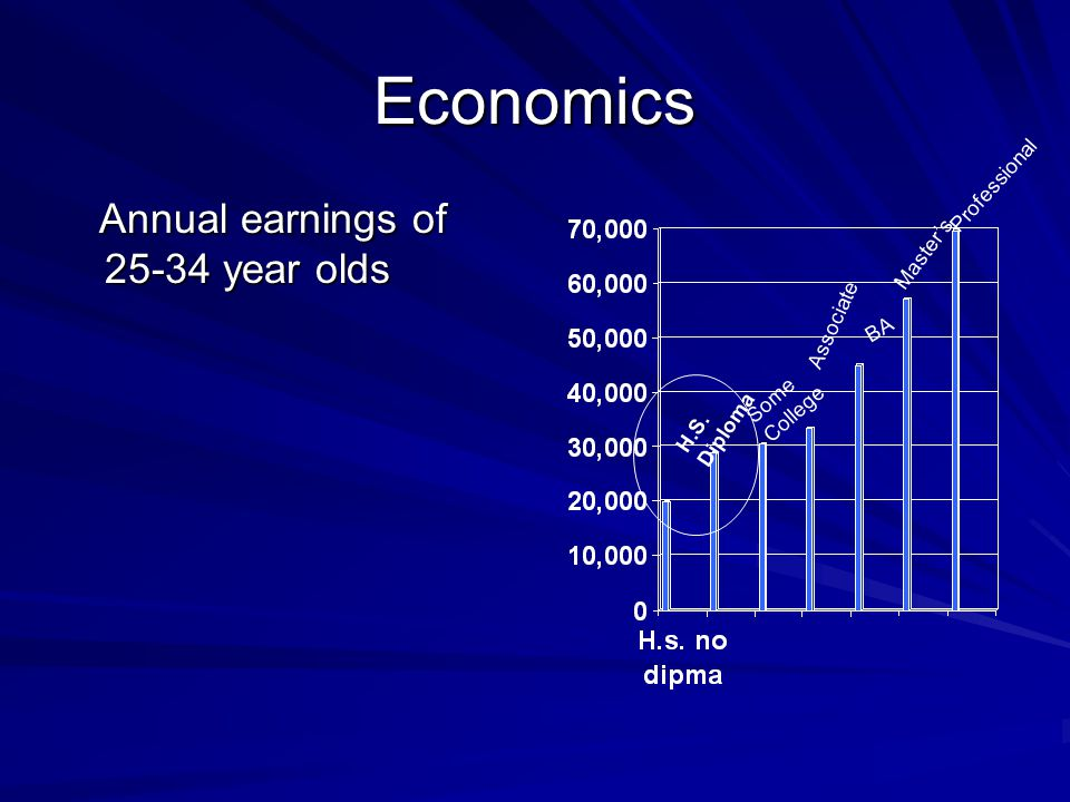 Economics Annual earnings of 25-34 year olds Annual earnings of 25-34 year olds H.S.