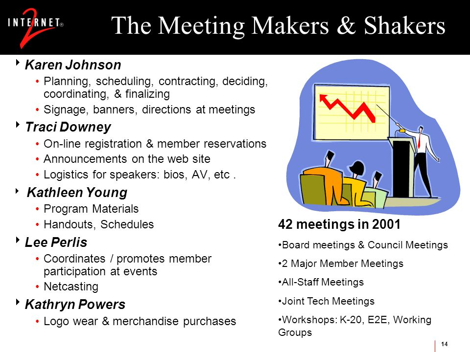 14 The Meeting Makers & Shakers  Karen Johnson Planning, scheduling, contracting, deciding, coordinating, & finalizing Signage, banners, directions at meetings  Traci Downey On-line registration & member reservations Announcements on the web site Logistics for speakers: bios, AV, etc.