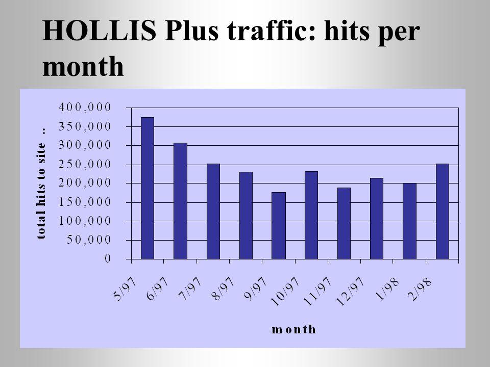 HOLLIS Plus traffic: hits per month