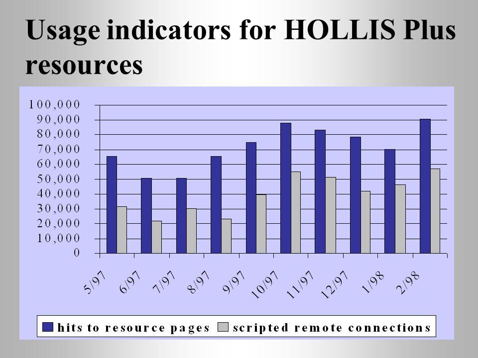 Usage indicators for HOLLIS Plus resources