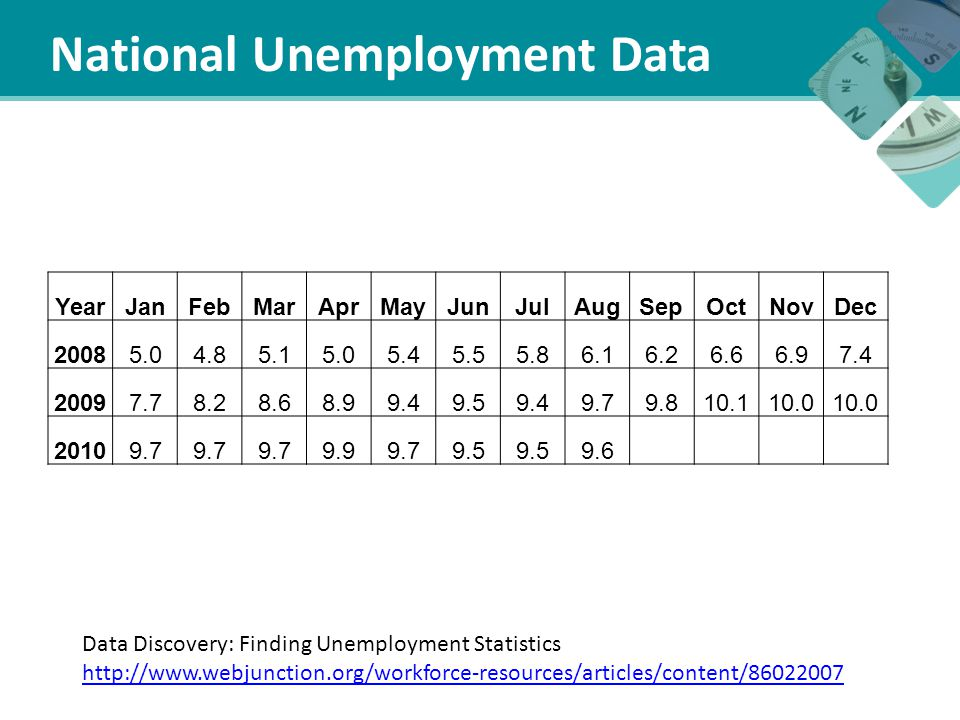 More than what % of new jobs are created in the small business sector.