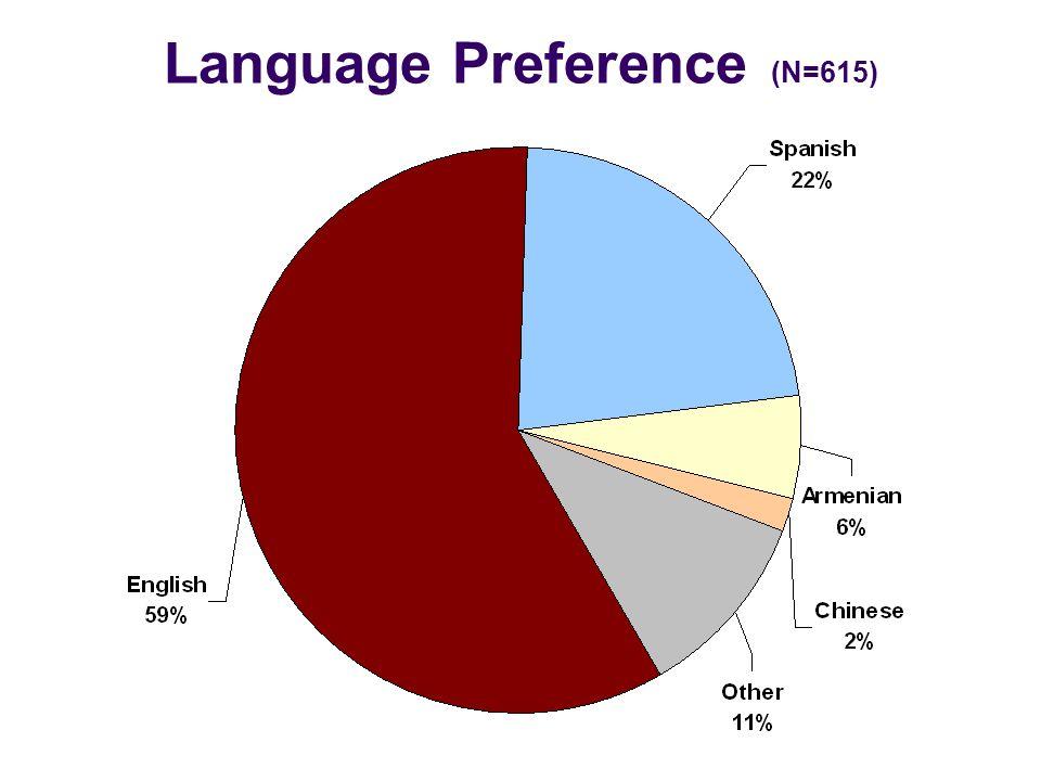Language Preference (N=615)