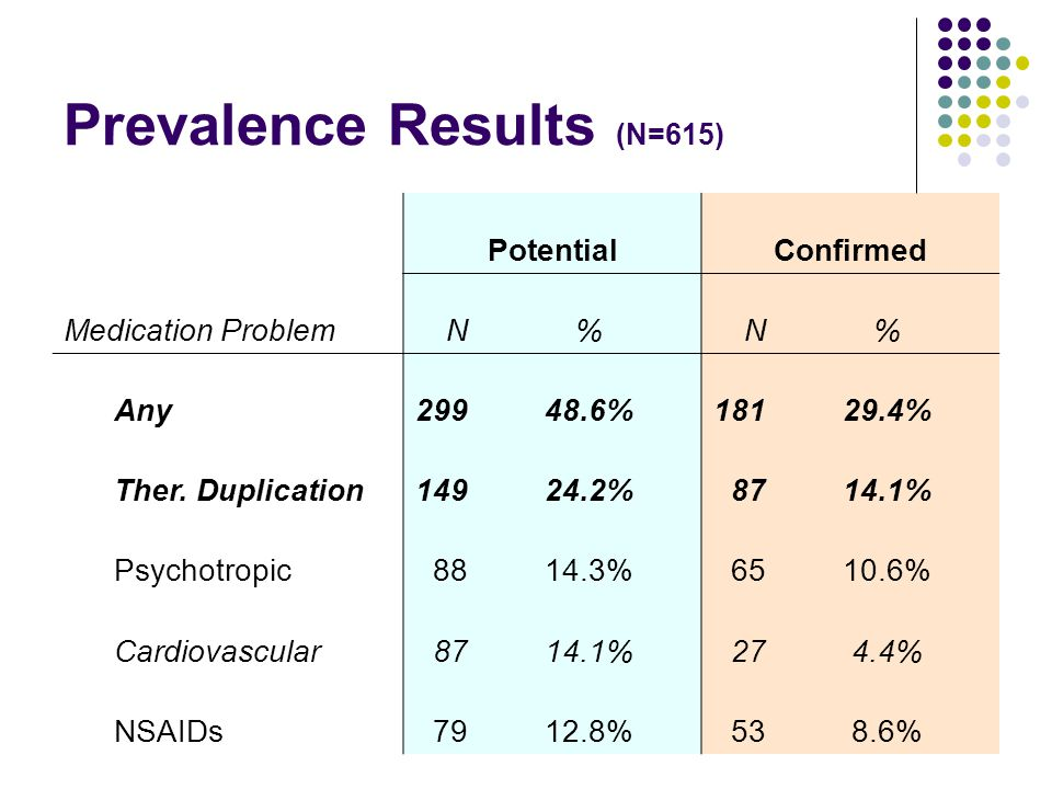Prevalence Results (N=615) PotentialConfirmed Medication ProblemN%N% Any29948.6%18129.4% Ther.