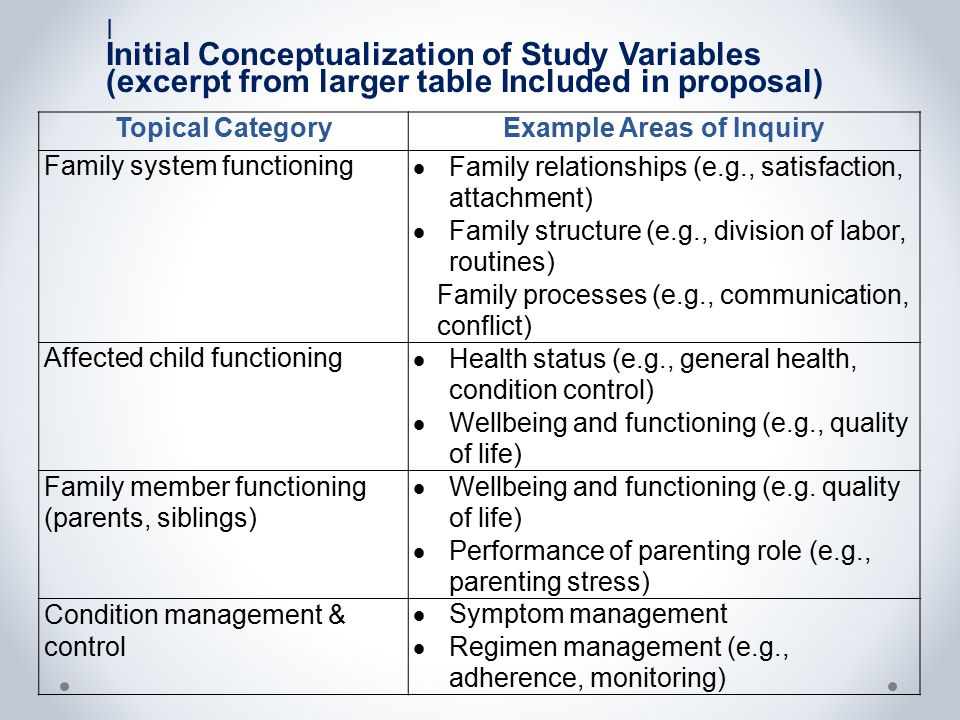 Topical CategoryExample Areas of Inquiry Family system functioning  Family relationships (e.g., satisfaction, attachment)  Family structure (e.g., d