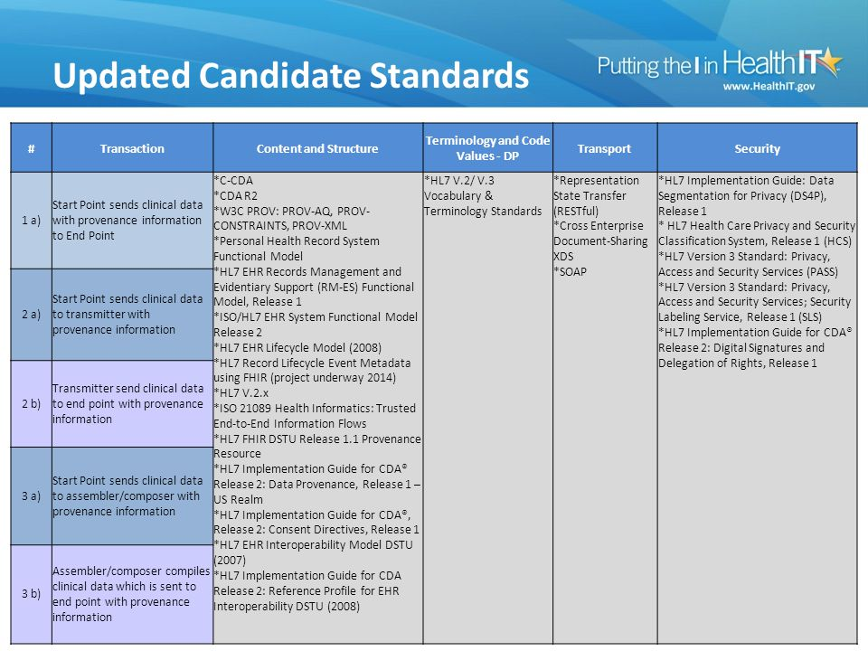Updated Candidate Standards #TransactionContent and Structure Terminology and Code Values - DP TransportSecurity 1 a) Start Point sends clinical data with provenance information to End Point *C-CDA *CDA R2 *W3C PROV: PROV-AQ, PROV- CONSTRAINTS, PROV-XML *Personal Health Record System Functional Model *HL7 EHR Records Management and Evidentiary Support (RM-ES) Functional Model, Release 1 *ISO/HL7 EHR System Functional Model Release 2 *HL7 EHR Lifecycle Model (2008) *HL7 Record Lifecycle Event Metadata using FHIR (project underway 2014) *HL7 V.2.x *ISO 21089 Health Informatics: Trusted End-to-End Information Flows *HL7 FHIR DSTU Release 1.1 Provenance Resource *HL7 Implementation Guide for CDA® Release 2: Data Provenance, Release 1 – US Realm *HL7 Implementation Guide for CDA®, Release 2: Consent Directives, Release 1 *HL7 EHR Interoperability Model DSTU (2007) *HL7 Implementation Guide for CDA Release 2: Reference Profile for EHR Interoperability DSTU (2008) *HL7 V.2/ V.3 Vocabulary & Terminology Standards *Representation State Transfer (RESTful) *Cross Enterprise Document-Sharing XDS *SOAP *HL7 Implementation Guide: Data Segmentation for Privacy (DS4P), Release 1 * HL7 Health Care Privacy and Security Classification System, Release 1 (HCS) *HL7 Version 3 Standard: Privacy, Access and Security Services (PASS) *HL7 Version 3 Standard: Privacy, Access and Security Services; Security Labeling Service, Release 1 (SLS) *HL7 Implementation Guide for CDA® Release 2: Digital Signatures and Delegation of Rights, Release 1 2 a) Start Point sends clinical data to transmitter with provenance information 2 b) Transmitter send clinical data to end point with provenance information 3 a) Start Point sends clinical data to assembler/composer with provenance information 3 b) Assembler/composer compiles clinical data which is sent to end point with provenance information