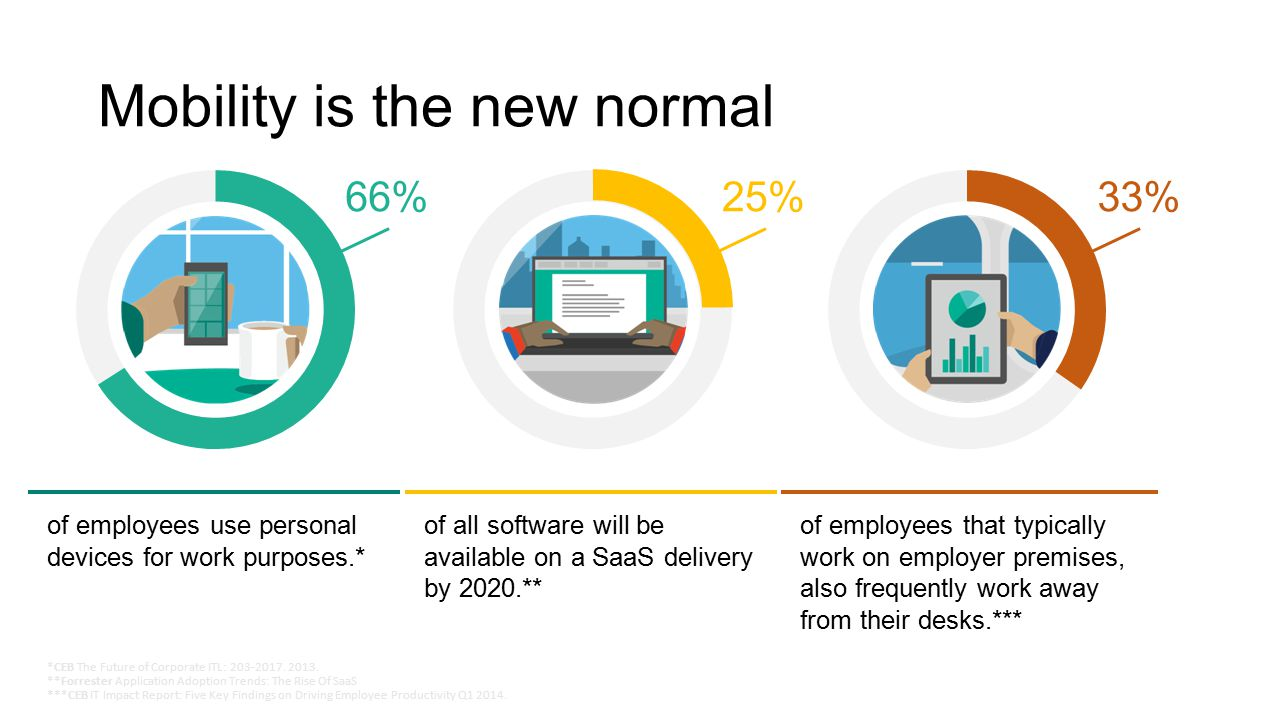 of employees use personal devices for work purposes.* of employees that typically work on employer premises, also frequently work away from their desks.*** of all software will be available on a SaaS delivery by 2020.** Mobility is the new normal 66%25%33% *CEB The Future of Corporate ITL: 203-2017.