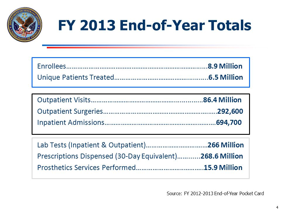 FY 2013 End-of-Year Totals Source: FY 2012-2013 End-of-Year Pocket Card Enrollees………………………………………………………………......8.9 Million Unique Patients Treated…………