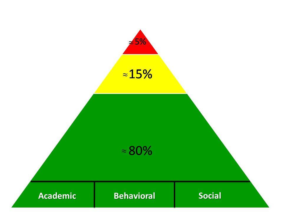 AcademicBehavioral Social ≈ ≈ ≈