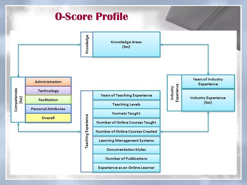O-Score Profile