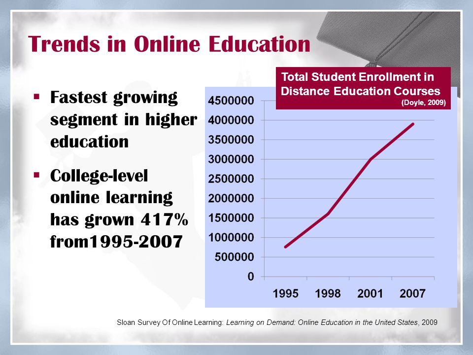 Trends in Online Education  Fastest growing segment in higher education  College-level online learning has grown 417% from1995-2007 Sloan Survey Of Online Learning: Learning on Demand: Online Education in the United States, 2009 Total Student Enrollment in Distance Education Courses (Doyle, 2009)