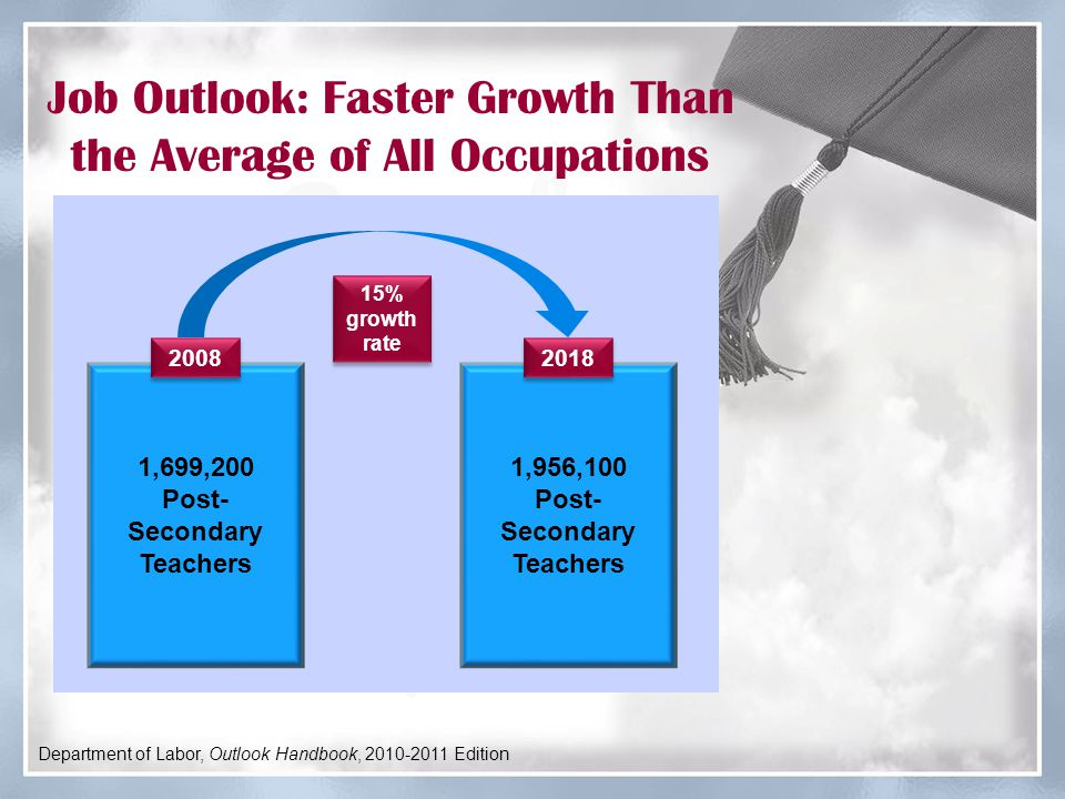 Job Outlook: Faster Growth Than the Average of All Occupations 1,699,200 Post- Secondary Teachers 1,956,100 Post- Secondary Teachers 2008 2018 Department of Labor, Outlook Handbook, 2010-2011 Edition 15% growth rate
