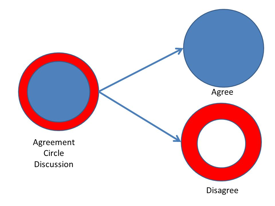 Agree Disagree Agreement Circle Discussion
