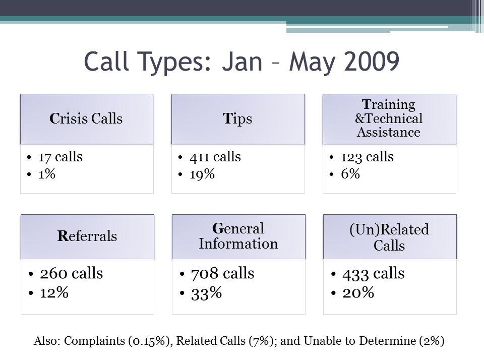 Call Types: Jan – May 2009 Crisis Calls 17 calls 1% Tips 411 calls 19% Training &Technical Assistance 123 calls 6% Referrals 260 calls 12% General Information 708 calls 33% (Un)Related Calls 433 calls 20% Also: Complaints (0.15%), Related Calls (7%); and Unable to Determine (2%)