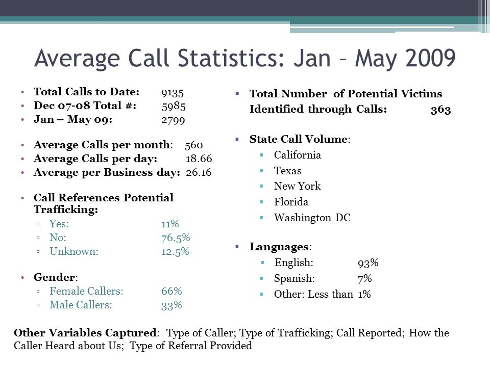 Average Call Statistics: Jan – May 2009 Total Calls to Date: 9135 Dec 07-08 Total #: 5985 Jan – May 09:2799 Average Calls per month: 560 Average Calls per day: 18.66 Average per Business day: 26.16 Call References Potential Trafficking: ▫Yes:11% ▫No:76.5% ▫Unknown:12.5% Gender: ▫Female Callers: 66% ▫Male Callers: 33%  Total Number of Potential Victims Identified through Calls: 363  State Call Volume:  California  Texas  New York  Florida  Washington DC  Languages:  English: 93%  Spanish: 7%  Other: Less than 1% Other Variables Captured: Type of Caller; Type of Trafficking; Call Reported; How the Caller Heard about Us; Type of Referral Provided