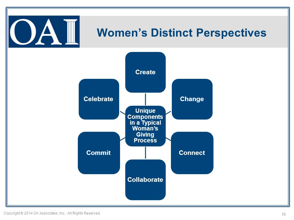Women's Distinct Perspectives Unique Components in a Typical Woman's Giving Process CreateChangeConnectCollaborateCommitCelebrate 10 Copyright © 2014 Orr Associates, Inc.