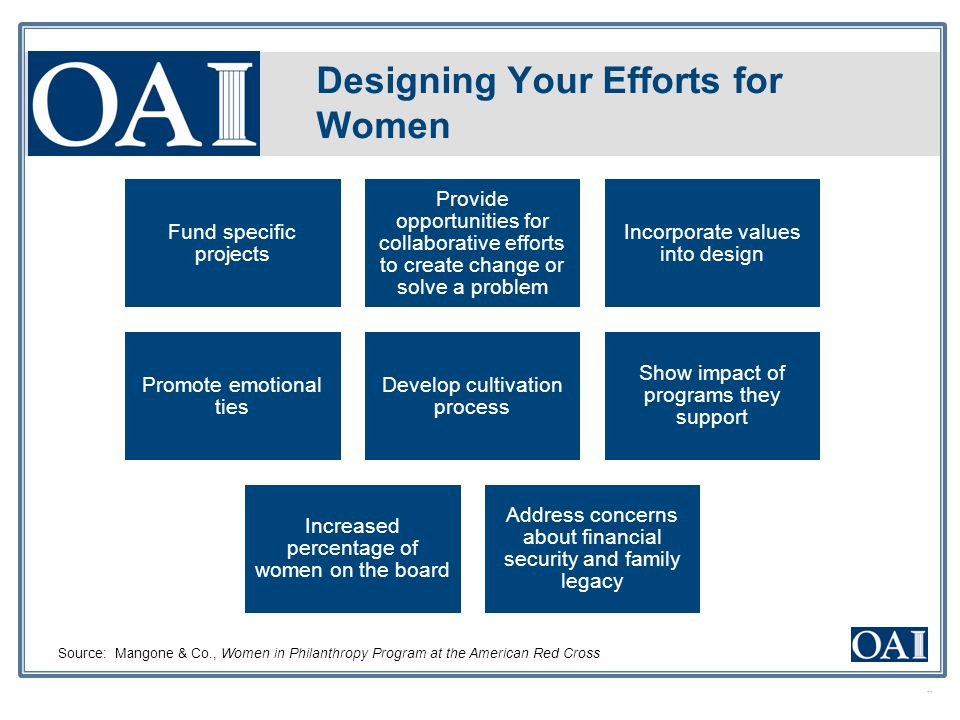 Designing Your Efforts for Women Fund specific projects Provide opportunities for collaborative efforts to create change or solve a problem Incorporat