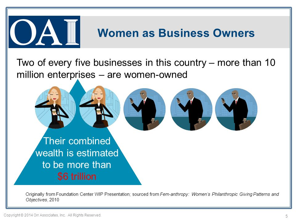 Two of every five businesses in this country – more than 10 million enterprises – are women-owned Originally from Foundation Center WIP Presentation; sourced from Fem-anthropy: Women's Philanthropic Giving Patterns and Objectives, 2010 Women as Business Owners Their combined wealth is estimated to be more than $6 trillion 5 Copyright © 2014 Orr Associates, Inc.