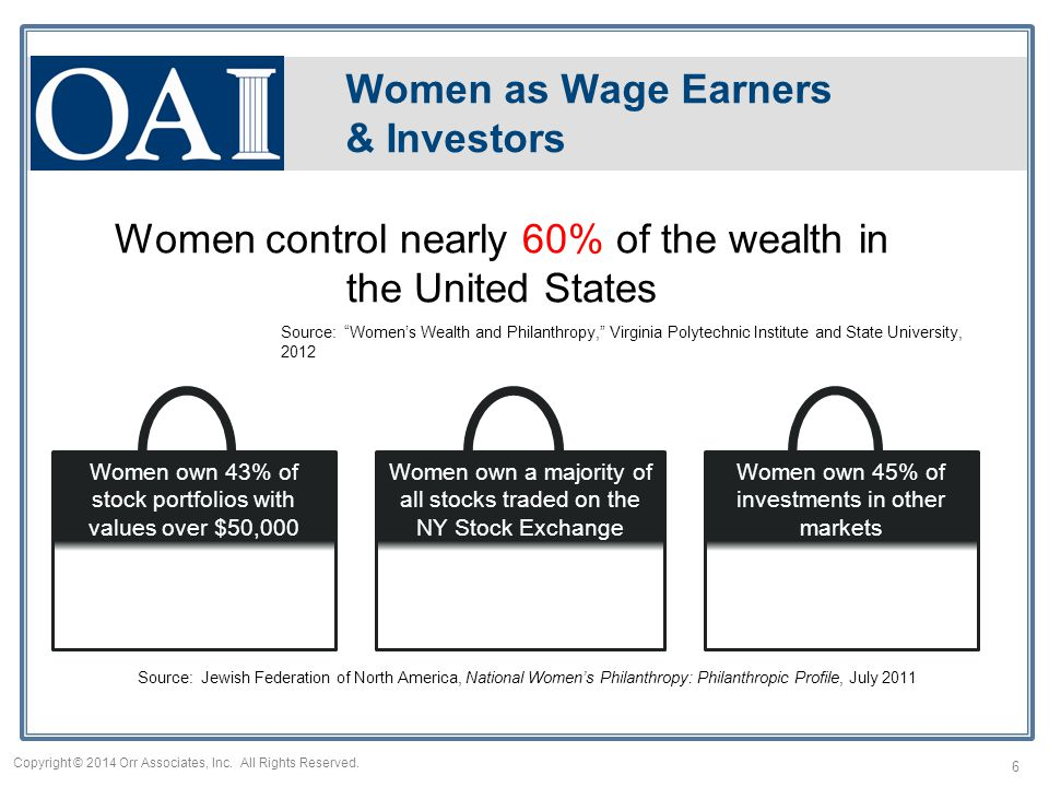 Women own 43% of stock portfolios with values over $50,000 Women own 45% of investments in other markets Source: Jewish Federation of North America, National Women's Philanthropy: Philanthropic Profile, July 2011 Women own a majority of all stocks traded on the NY Stock Exchange Women as Wage Earners & Investors Women control nearly 60% of the wealth in the United States Source: Women's Wealth and Philanthropy, Virginia Polytechnic Institute and State University, 2012 6 Copyright © 2014 Orr Associates, Inc.
