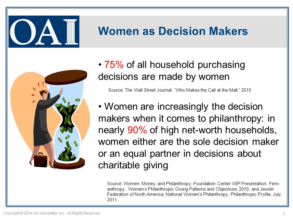 Women as Decision Makers Women are increasingly the decision makers when it comes to philanthropy: in nearly 90% of high net-worth households, women either are the sole decision maker or an equal partner in decisions about charitable giving Source: Women, Money, and Philanthropy; Foundation Center WIP Presentation; Fem- anthropy: Women's Philanthropic Giving Patterns and Objectives, 2010; and Jewish Federation of North America, National Women's Philanthropy: Philanthropic Profile, July 2011 7 Copyright © 2014 Orr Associates, Inc.