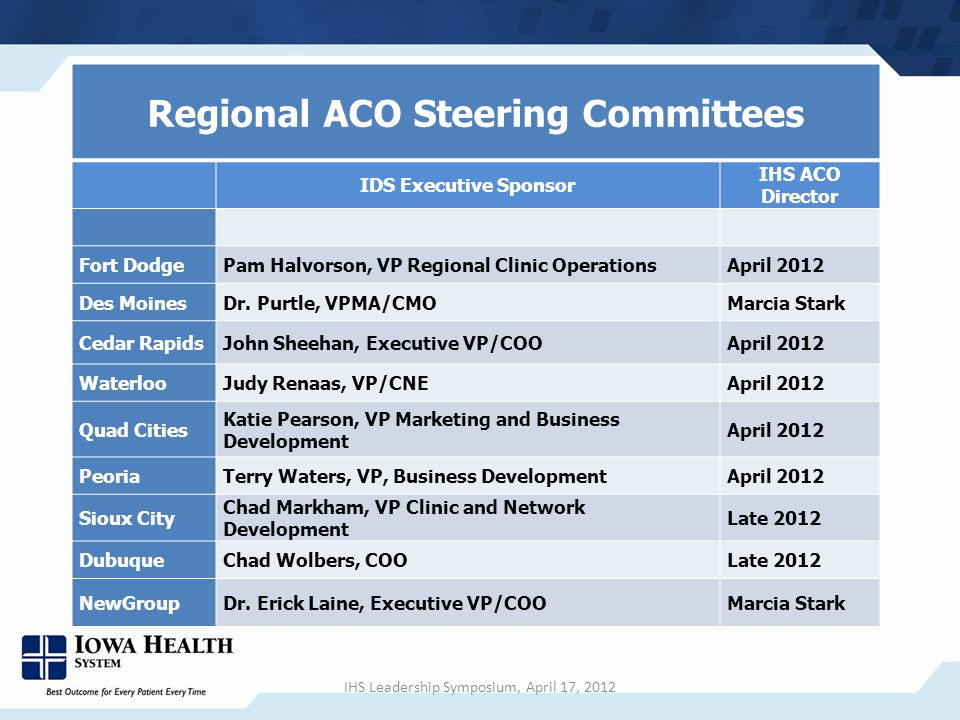 Regional ACO Steering Committees IDS Executive Sponsor IHS ACO Director Fort DodgePam Halvorson, VP Regional Clinic OperationsApril 2012 Des MoinesDr.