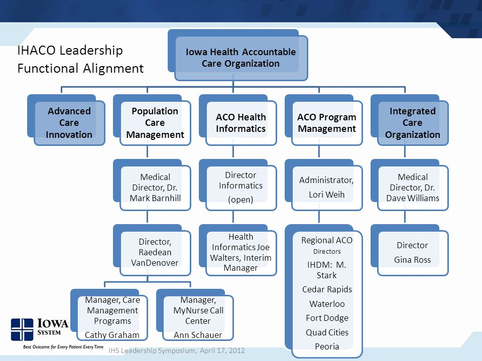 IHACO Leadership Functional Alignment Iowa Health Accountable Care Organization Advanced Care Innovation Population Care Management Medical Director, Dr.