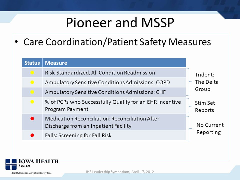 Pioneer and MSSP Care Coordination/Patient Safety Measures StatusMeasure Risk-Standardized, All Condition Readmission Ambulatory Sensitive Conditions Admissions: COPD Ambulatory Sensitive Conditions Admissions: CHF % of PCPs who Successfully Qualify for an EHR Incentive Program Payment Medication Reconciliation: Reconciliation After Discharge from an Inpatient Facility Falls: Screening for Fall Risk Trident: The Delta Group Stim Set Reports No Current Reporting IHS Leadership Symposium, April 17, 2012