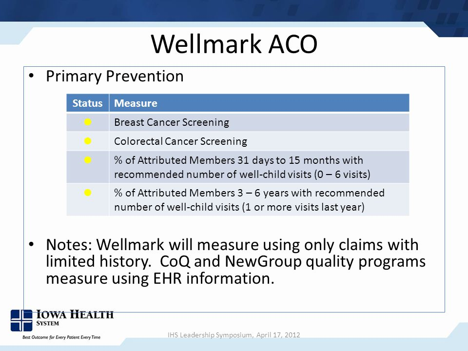 Wellmark ACO Primary Prevention Notes: Wellmark will measure using only claims with limited history.