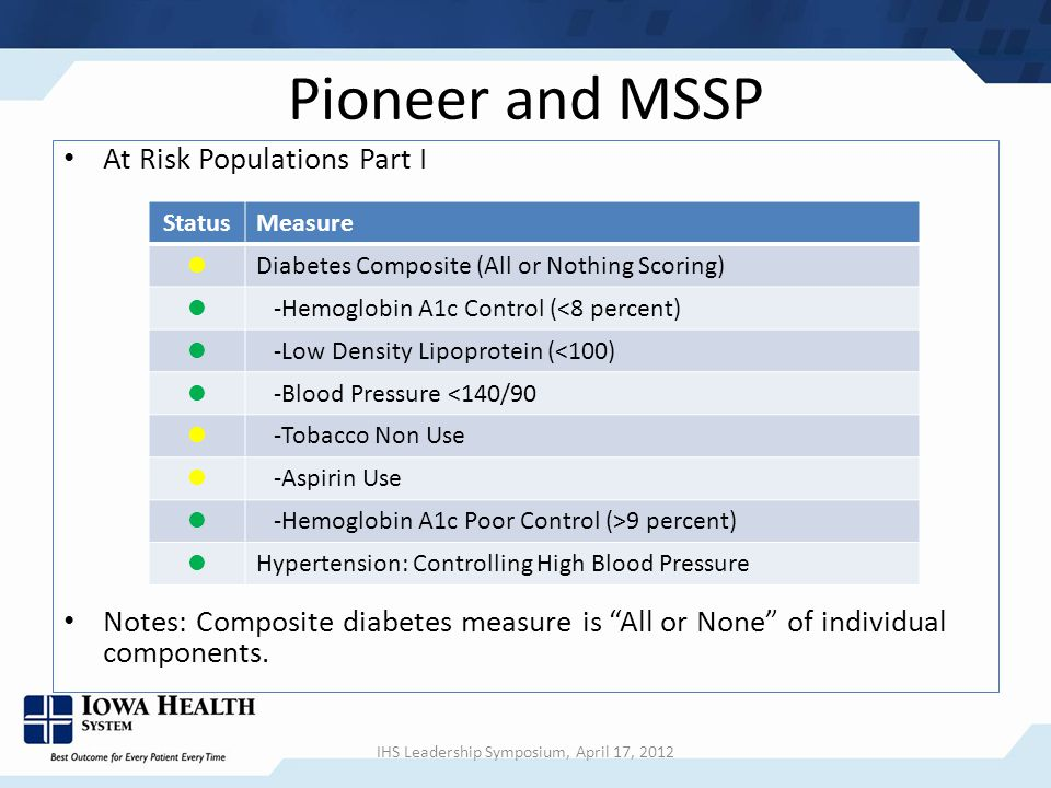 Pioneer and MSSP At Risk Populations Part I Notes: Composite diabetes measure is All or None of individual components.