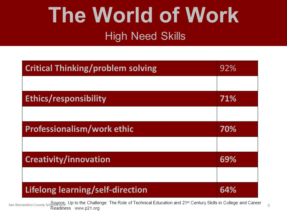 The World of Work High Need Skills Critical Thinking/problem solving92% Ethics/responsibility71% Professionalism/work ethic70% Creativity/innovation69