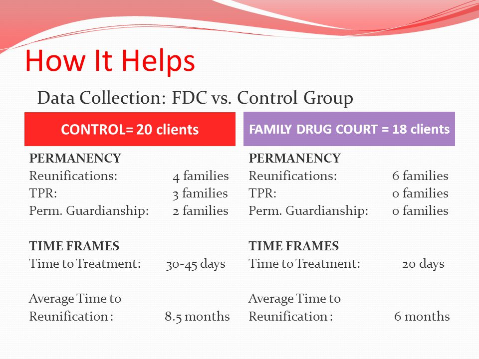 How It Helps CONTROL= 20 clients FAMILY DRUG COURT = 18 clients PERMANENCY Reunifications:4 families TPR:3 families Perm.