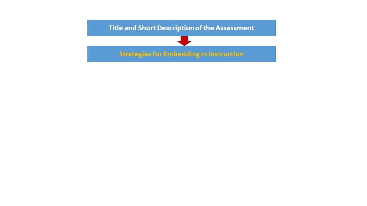 Model Cornerstone Assessment Model Title and Short Description of the Assessment Strategies for Embedding in Instruction