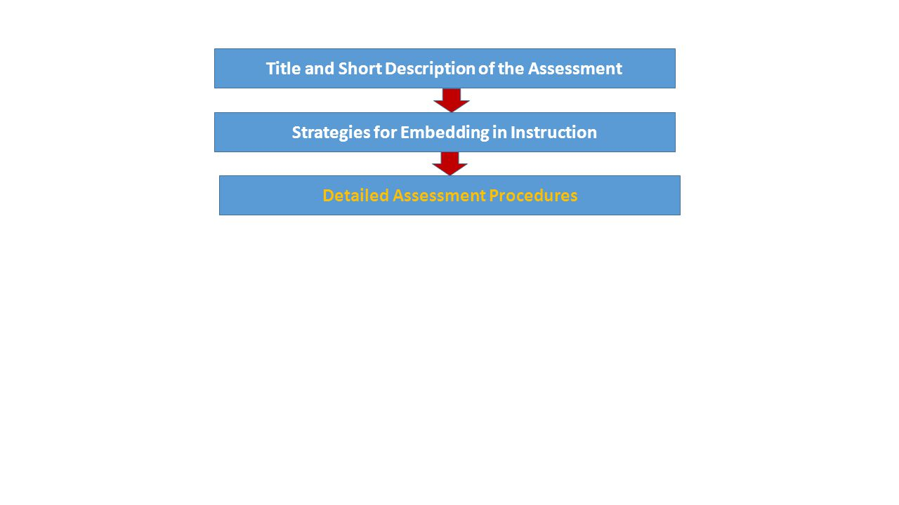 Model Cornerstone Assessment Model Title and Short Description of the Assessment Strategies for Embedding in Instruction Detailed Assessment Procedures