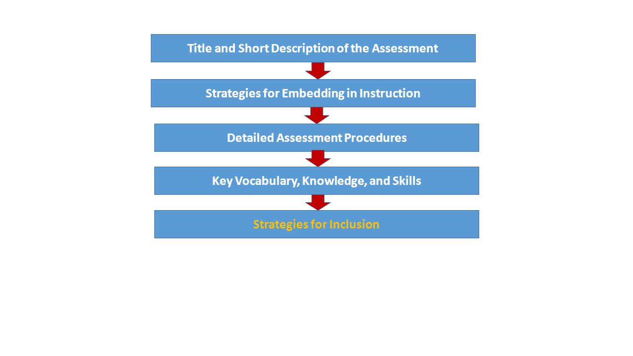 Model Cornerstone Assessment Model Title and Short Description of the Assessment Strategies for Embedding in Instruction Detailed Assessment Procedures Key Vocabulary, Knowledge, and Skills Strategies for Inclusion