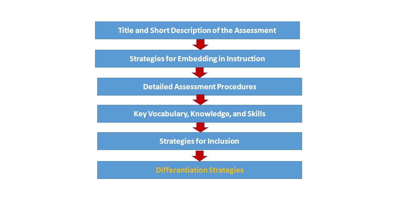 Model Cornerstone Assessment Model Title and Short Description of the Assessment Strategies for Embedding in Instruction Detailed Assessment Procedures Key Vocabulary, Knowledge, and Skills Strategies for Inclusion Differentiation Strategies