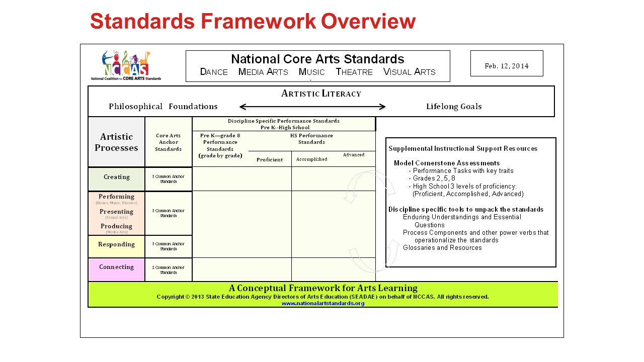Detailed Assessment Procedures [clear outline of procedures necessary to obtain comparable work from multiple teachers - i.e., coding and file format for preservation of student work (mp3, PDF), etc.] Knowledge, Skills and Vocabulary [focusing on concepts required to successfully complete the task] Key Vocabulary Knowledge and Skills [other than Key Vocabulary] Students will: Strategies for Inclusion (Specially designed instruction and support for students with disabilities to provide equitable learning opportunities.