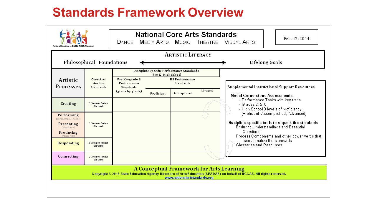 Model Cornerstone Assessment Model Title and Short Description of the Assessment