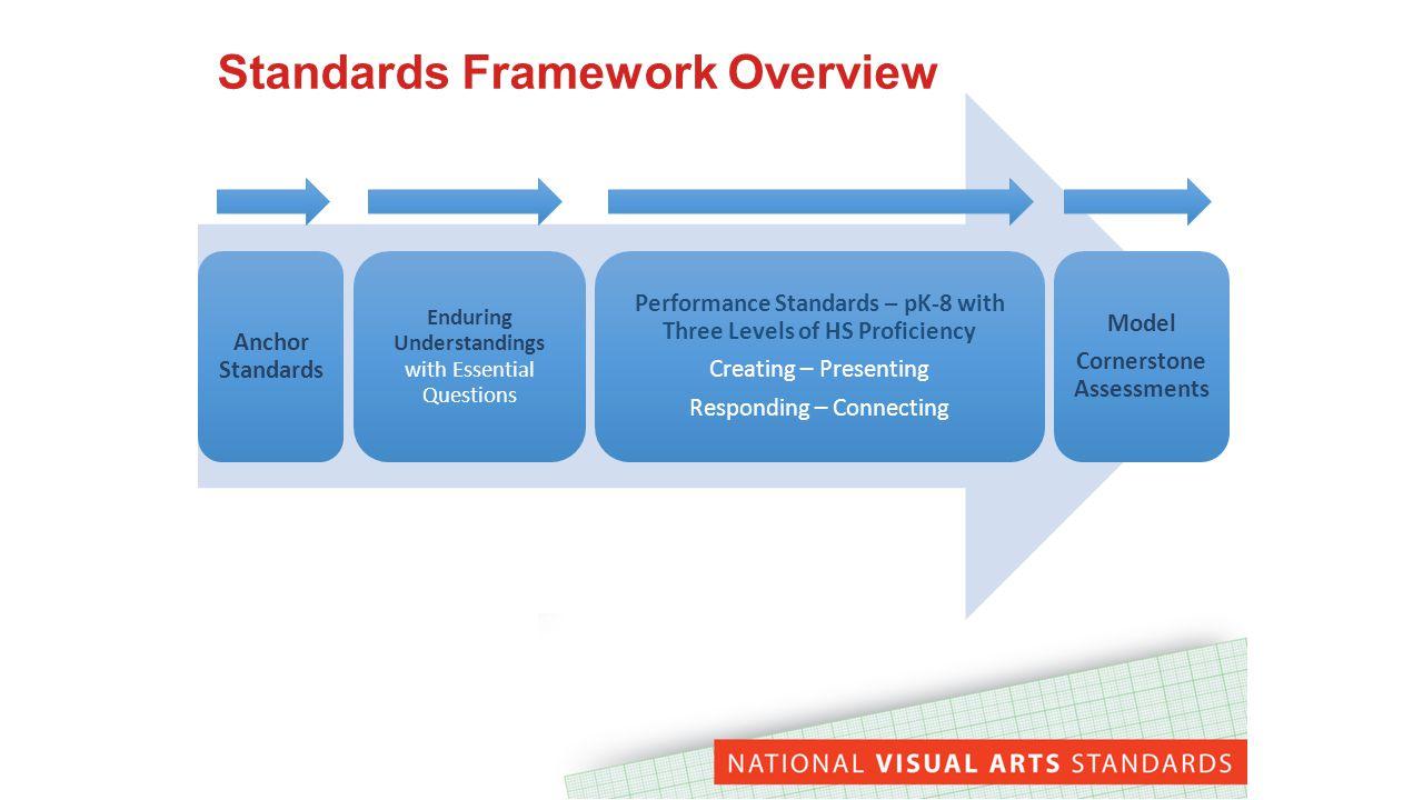 Model Cornerstone Assessment Model Title and Short Description of the Assessment Strategies for Embedding in Instruction