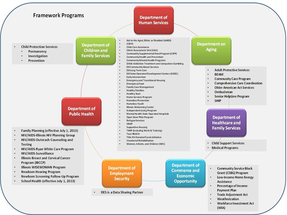 Framework Overview Planning  Founded upon Medicaid Information Technology Architecture (MITA) and National Human Services Information Architecture (NHSIA)  Fixed-Price followed by Statements of Work for elaboration Stakeholder Engagement  Interact with stakeholders at all levels  Emphasis on clients, providers and state staff Governance  Critical to effecting change in a cross program / agency environment  Funded by an Interoperability grant from ACF 5 10/31/2013Illinois Framework for Healthcare and Human Services