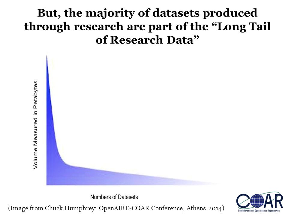 (Image from Chuck Humphrey: OpenAIRE-COAR Conference, Athens 2014) But, the majority of datasets produced through research are part of the Long Tail of Research Data