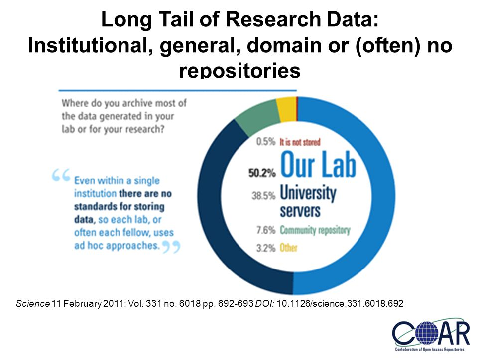 Long Tail of Research Data: Institutional, general, domain or (often) no repositories Science 11 February 2011: Vol.