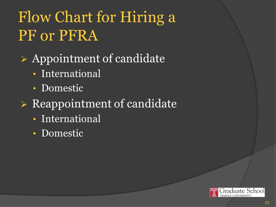 Flow Chart for Hiring a PF or PFRA  Appointment of candidate International Domestic  Reappointment of candidate International Domestic 23
