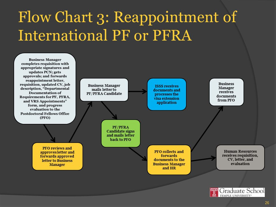 Flow Chart 3: Reappointment of International PF or PFRA PFO reviews and approves letter and forwards approved letter to Business Manager Business Mana