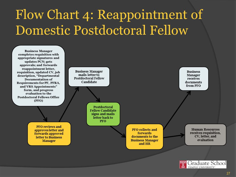 Flow Chart 4: Reappointment of Domestic Postdoctoral Fellow PFO reviews and approves letter and forwards approved letter to Business Manager Business