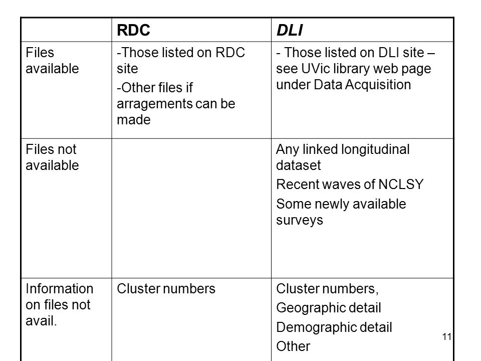 12 RDCDLI Who may access - Faculty with approved projects -Graduate students with approved projects (+faculty co-investigator) - Any member of UVic community with NetLink ID Where files may be worked on In Data Centre onlyMay be downloaded to be used anywhere, with agreement not to redistributed Initial contactDoug Baer or Lee Grenon (StatCan Analyst located in Vancouver at UBC) Kathleen Matthews, Data Librarian, UVic