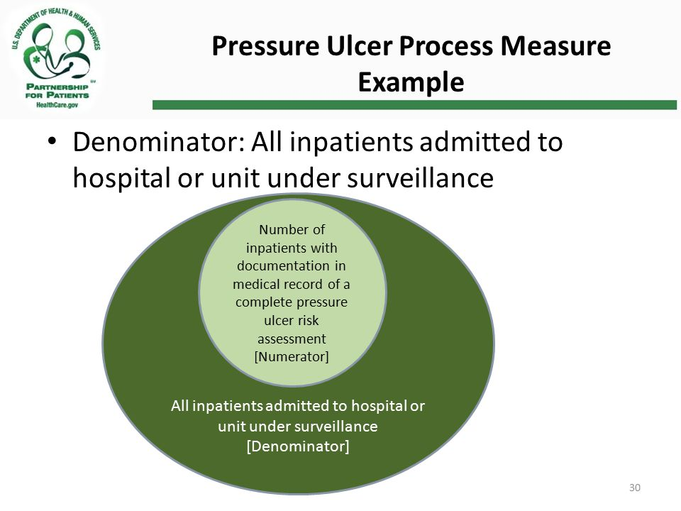 Pressure Ulcer Process Measure Example Denominator: All inpatients admitted to hospital or unit under surveillance All inpatients admitted to hospital or unit under surveillance [Denominator] Number of inpatients with documentation in medical record of a complete pressure ulcer risk assessment [Numerator] 30