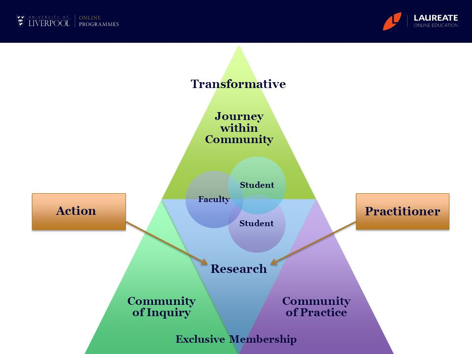 Journey within Community Community of Inquiry Research Community of Practice Action Practitioner StudentFacultyStudent Transformative Exclusive Member