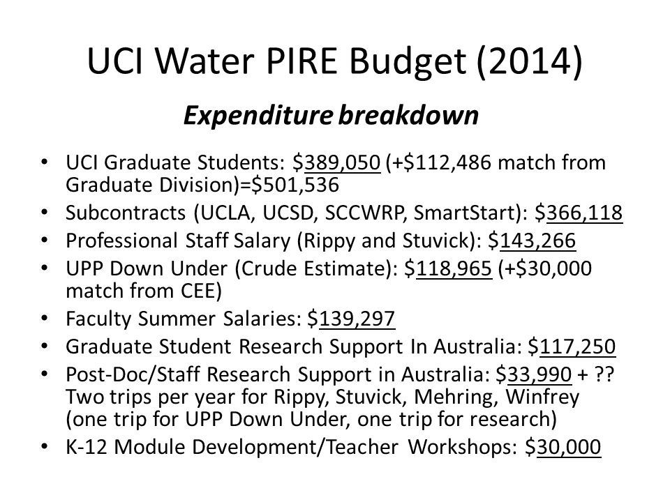 UCI Graduate Students: $389,050 (+$112,486 match from Graduate Division)=$501,536 Subcontracts (UCLA, UCSD, SCCWRP, SmartStart): $366,118 Professional Staff Salary (Rippy and Stuvick): $143,266 UPP Down Under (Crude Estimate): $118,965 (+$30,000 match from CEE) Faculty Summer Salaries: $139,297 Graduate Student Research Support In Australia: $117,250 Post-Doc/Staff Research Support in Australia: $33,990 + .