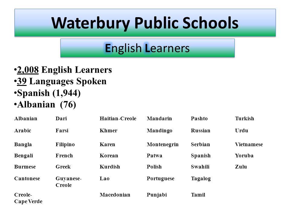 Waterbury Public Schools 2,008 English Learners 39 Languages Spoken Spanish (1,944) Albanian (76) AlbanianDariHaitian-CreoleMandarinPashtoTurkish ArabicFarsiKhmerMandingoRussianUrdu BanglaFilipinoKarenMontenegrinSerbianVietnamese BengaliFrenchKoreanPatwaSpanishYoruba BurmeseGreekKurdishPolishSwahiliZulu CantoneseGuyanese- Creole LaoPortugueseTagalog Creole- Cape Verde MacedonianPunjabiTamil