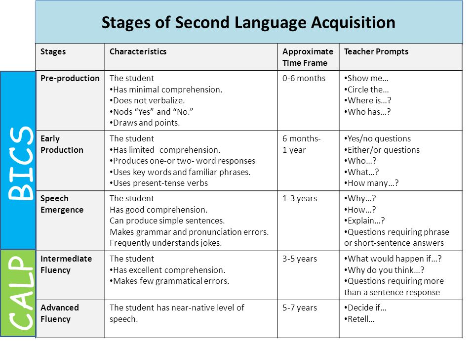 Stages of Second Language Acquisition StagesCharacteristicsApproximate Time Frame Teacher Prompts Pre-productionThe student Has minimal comprehension.